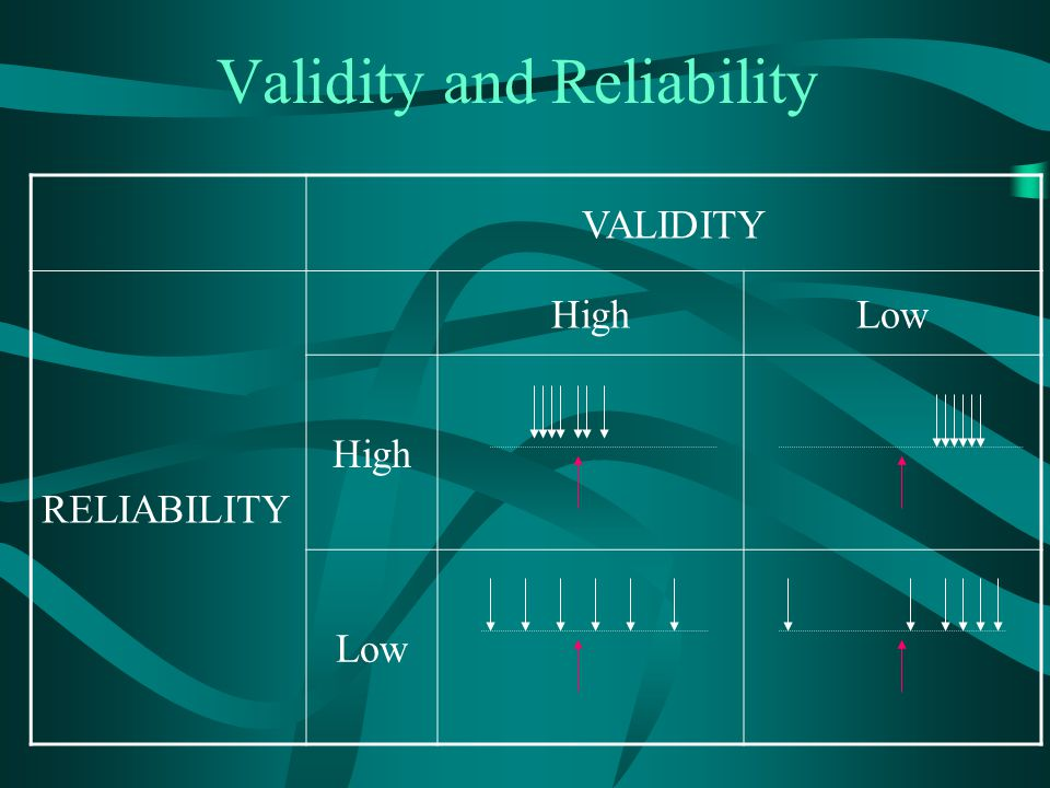 Validity and Reliability VALIDITY RELIABILITY HighLow High Low