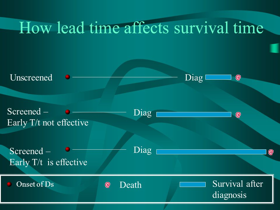 How lead time affects survival time Diag Unscreened Screened – Early T/t not effective Screened – Early T/t is effective Onset of Ds Death Survival af