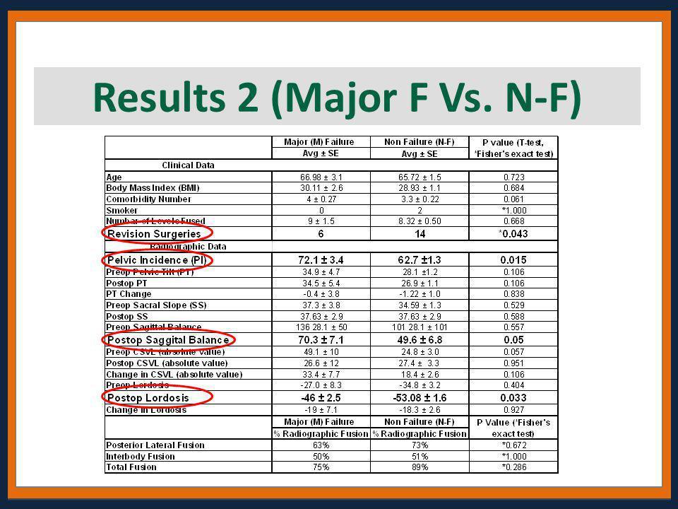 Results 2 (Major F Vs. N-F)