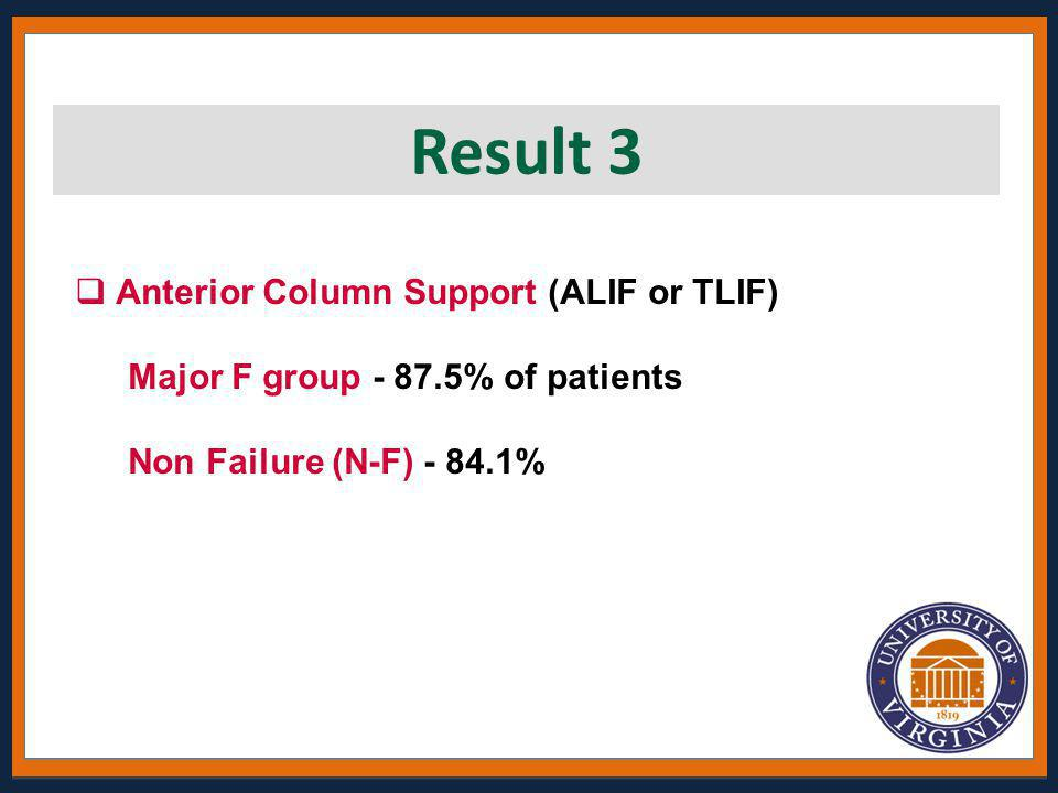  Anterior Column Support (ALIF or TLIF) Major F group - 87.5% of patients Non Failure (N-F) - 84.1% Result 3