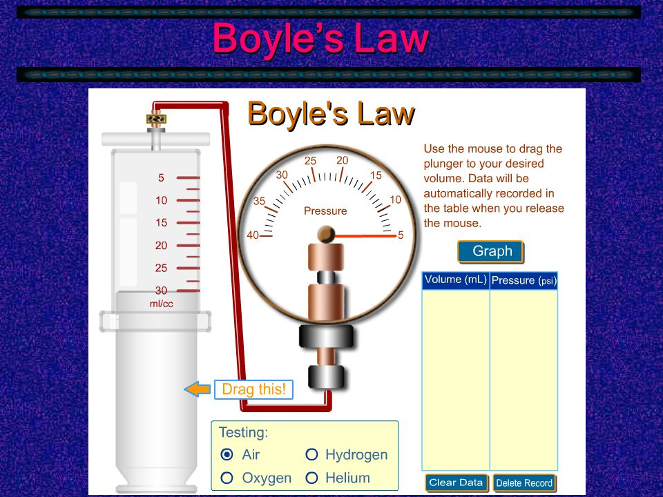 Boyle's Law  Robert Boyle was among the first to note the inverse relationship between pressure and volume of a gas.
