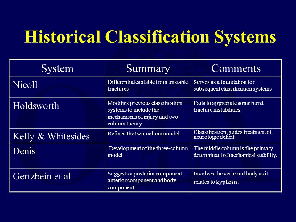 Historical Classification Systems SystemSummaryComments Nicoll Differentiates stable from unstable fractures Serves as a foundation for subsequent cla