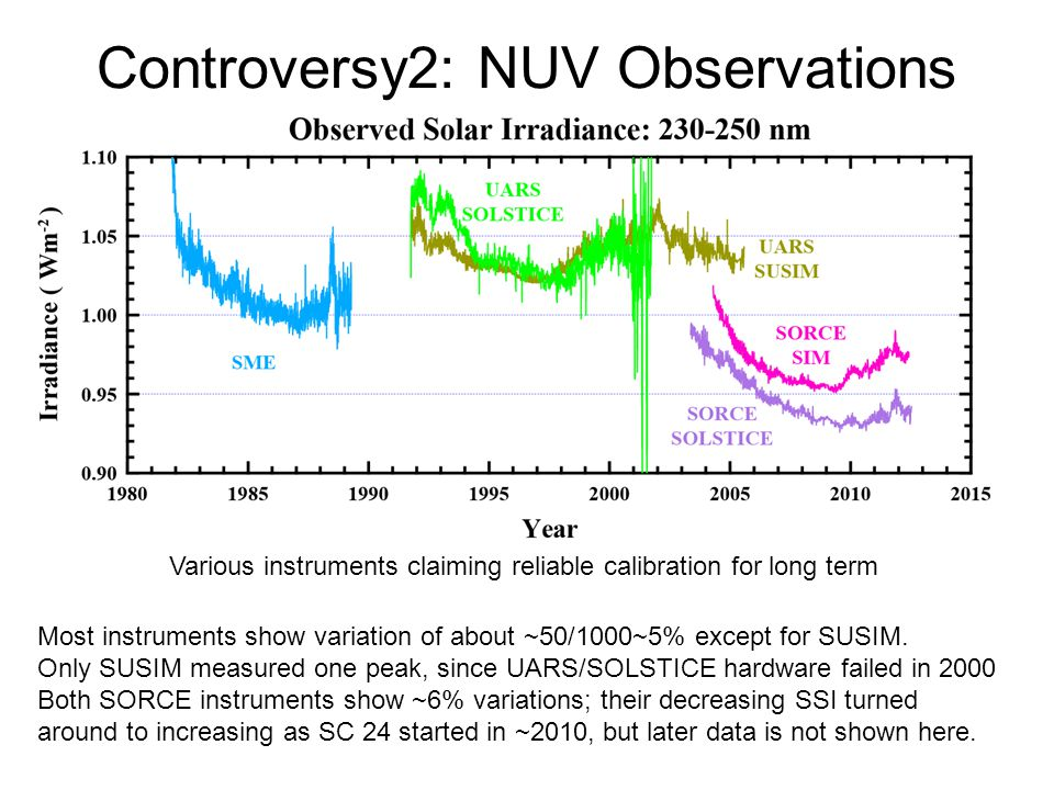 Controversy2: NUV Observations Various instruments claiming reliable calibration for long term Most instruments show variation of about ~50/1000~5% except for SUSIM.