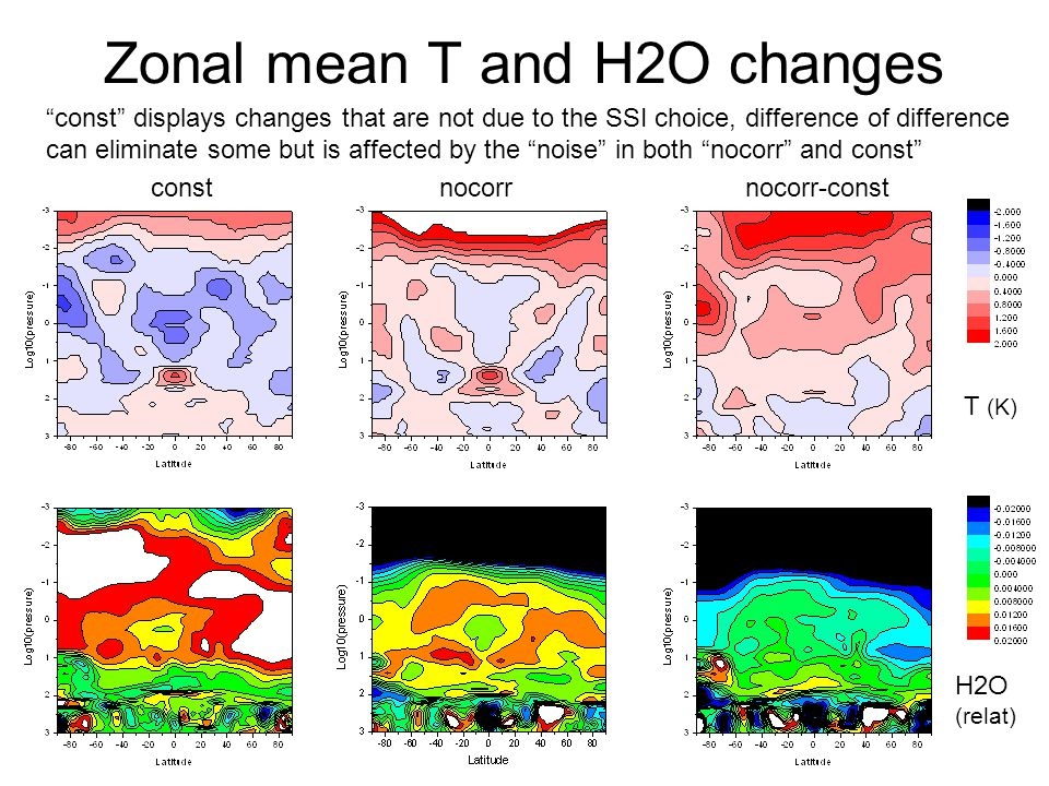 Zonal mean T and H2O changes constnocorrnocorr-const H2O (relat) T (K) const displays changes that are not due to the SSI choice, difference of difference can eliminate some but is affected by the noise in both nocorr and const