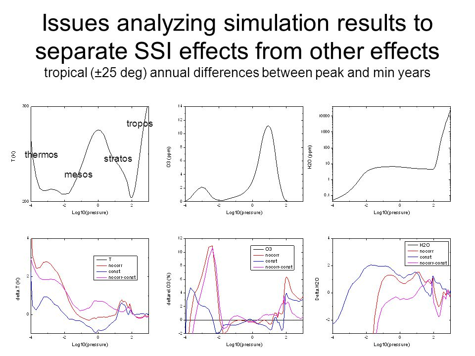 Issues analyzing simulation results to separate SSI effects from other effects tropical (±25 deg) annual differences between peak and min years tropos stratos mesos thermos