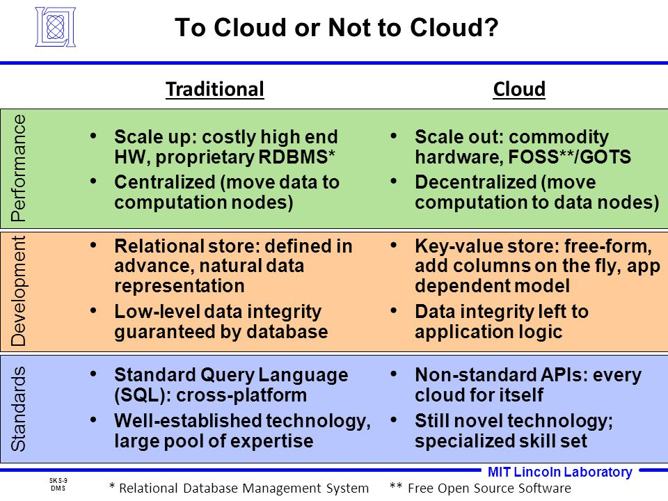 MIT Lincoln Laboratory SKS-9 DMS Standards Development Performance To Cloud or Not to Cloud.