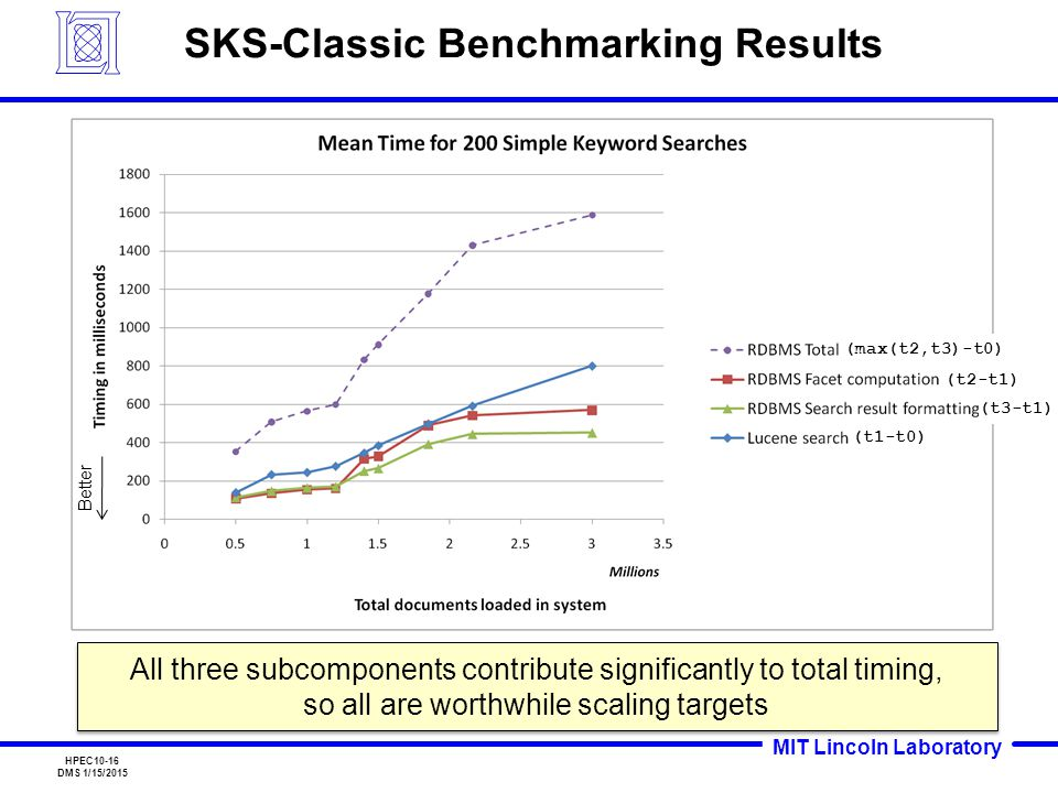 MIT Lincoln Laboratory HPEC10-16 DMS 1/15/2015 SKS-Classic Benchmarking Results All three subcomponents contribute significantly to total timing, so all are worthwhile scaling targets (max(t2,t3)-t0) (t1-t0) (t2-t1) (t3-t1) Better