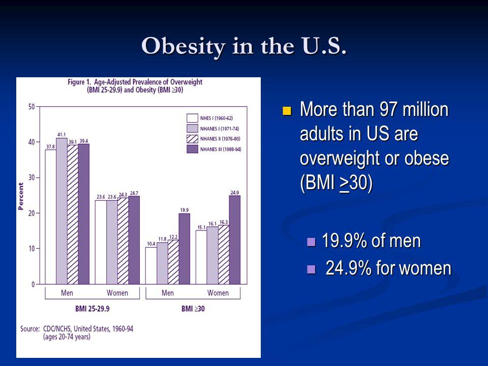 Obesity in the U.S.