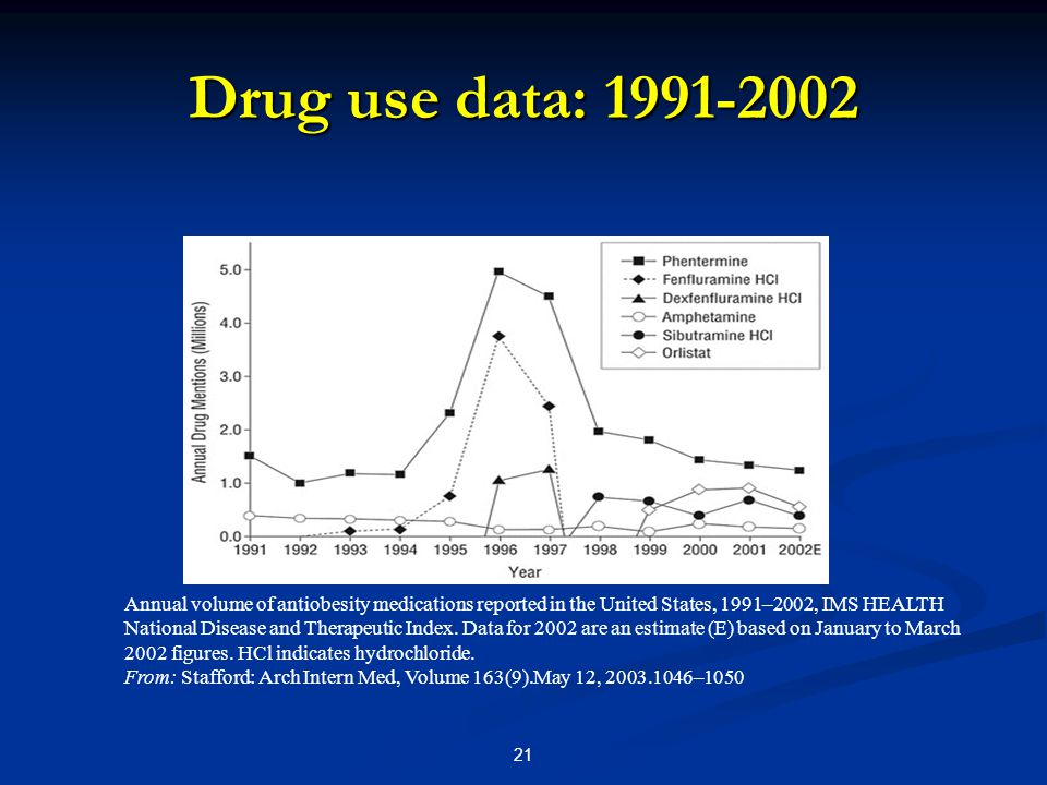 21 Drug use data: 1991-2002 Annual volume of antiobesity medications reported in the United States, 1991–2002, IMS HEALTH National Disease and Therapeutic Index.