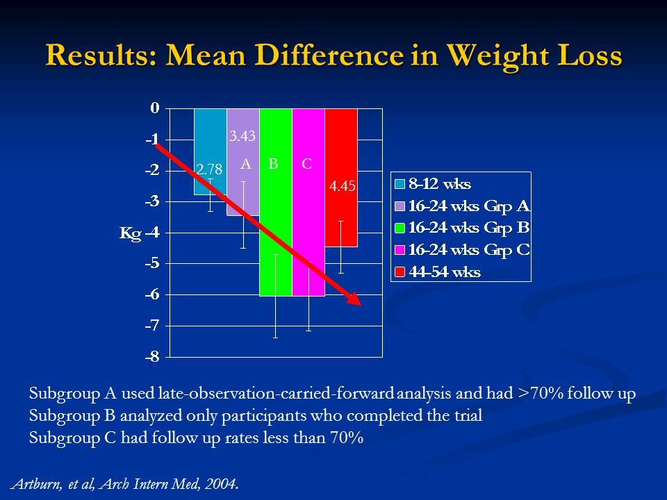 Results: Mean Difference in Weight Loss Subgroup A used late-observation-carried-forward analysis and had >70% follow up Subgroup B analyzed only participants who completed the trial Subgroup C had follow up rates less than 70% ABC Artburn, et al, Arch Intern Med, 2004.
