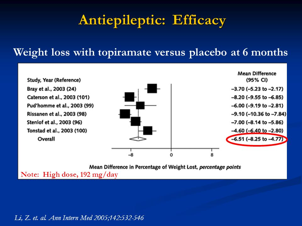 Weight loss with topiramate versus placebo at 6 months Li, Z.