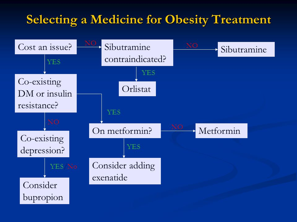 Selecting a Medicine for Obesity Treatment Cost an issue.