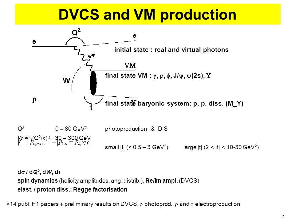 3 ReactionQ 2 dep.W dep.t dep.spin dyn.el.&p.d.datastatus talk Small |t| (< 0.5 – 3 GeV 2 ) DVCS  * ->  v v v Re / Im el / pd hera-2(1); prel.