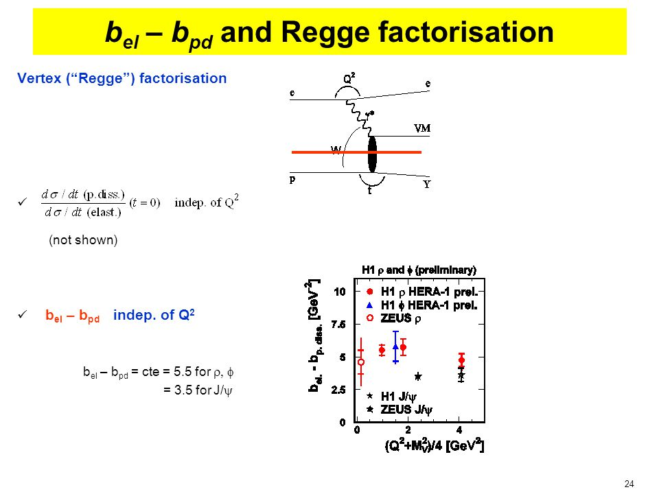 24 b el – b pd and Regge factorisation Vertex ( Regge ) factorisation (not shown) b el – b pd indep.