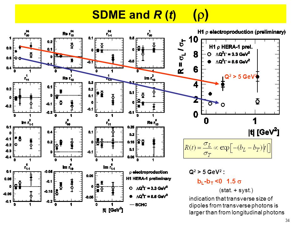 34 SDME and R (t) (  ) Q 2 > 5 GeV 2 : b L -b T <0 1.5  (stat. + syst.) indication that transverse size of dipoles from transverse photons is larger