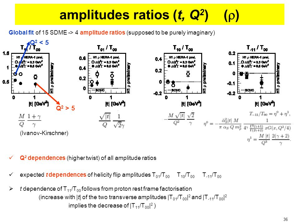36 Global fit of 15 SDME -> 4 amplitude ratios (supposed to be purely imaginary) (Ivanov-Kirschner) Q 2 dependences (higher twist) of all amplitude ratios expected t dependences of helicity flip amplitudes T 01 /T 00 T 10 /T 00 T -11 /T 00  t dependence of T 11 /T 00 follows from proton rest frame factorisation (increase with |t| of the two transverse amplitudes |T 01 /T 00 | 2 and |T -11 /T 00 | 2 implies the decrease of |T 11 /T 00 | 2 ) amplitudes ratios (t, Q 2 ) (  ) Q 2 < 5 Q 2 > 5