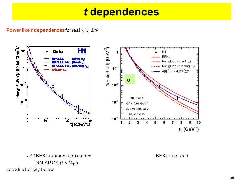 40 Power like t dependences for real , , J  J  BFKL running  s excluded BFKL favoured DGLAP OK (t < M    see also helicity below t dependences 