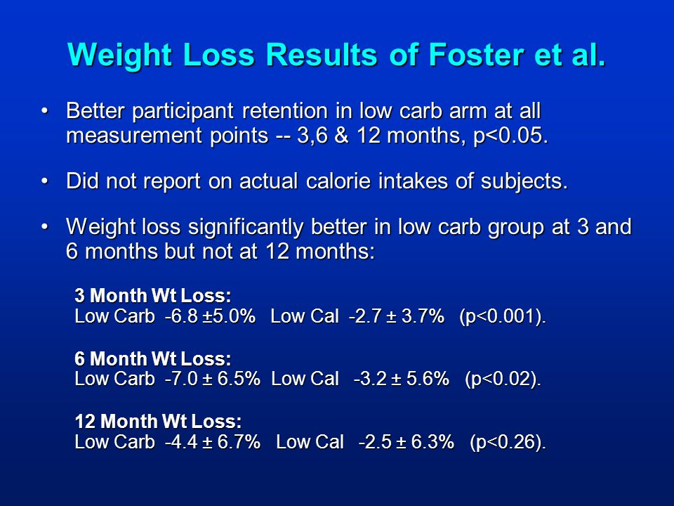 Weight Loss Results of Foster et al. Better participant retention in low carb arm at all measurement points -- 3,6 & 12 months, p<0.05.Better particip
