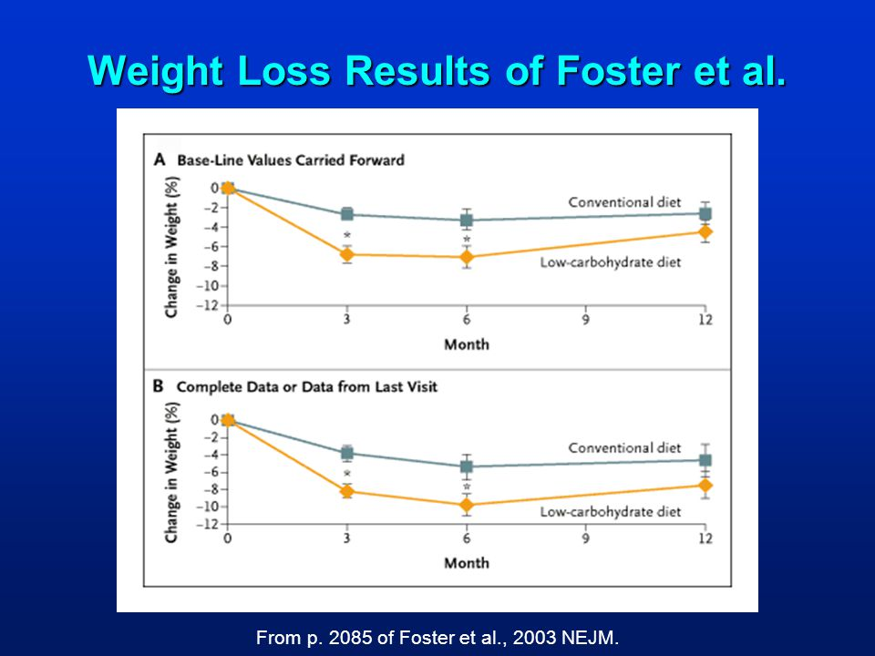 Weight Loss Results of Foster et al. From p. 2085 of Foster et al., 2003 NEJM.