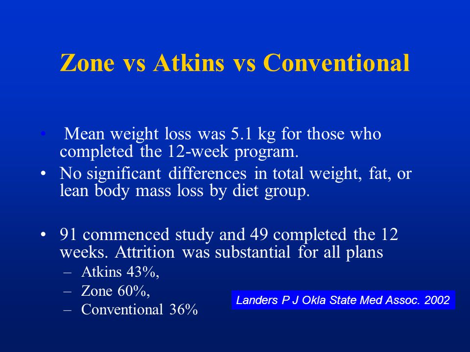 Zone vs Atkins vs Conventional Mean weight loss was 5.1 kg for those who completed the 12-week program. No significant differences in total weight, fa