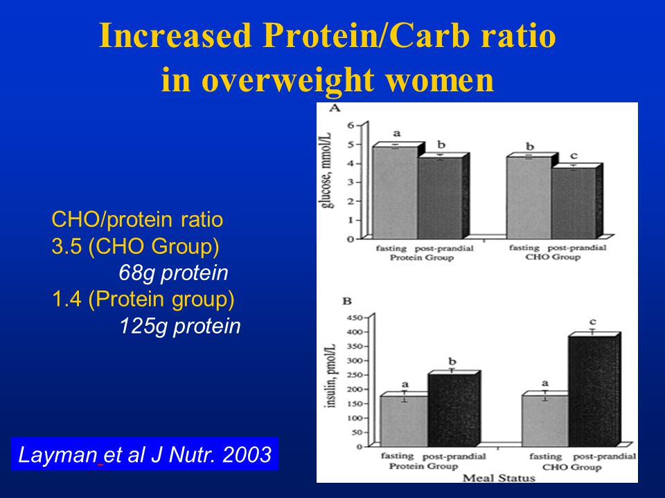 Increased Protein/Carb ratio in overweight women Layman et al J Nutr. 2003 CHO/protein ratio 3.5 (CHO Group) 68g protein 1.4 (Protein group) 125g prot