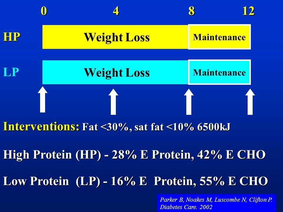 Weight Loss Maintenance 0 4 8 12 HP Weight Loss Maintenance LP Interventions: Fat <30%, sat fat <10% 6500kJ High Protein (HP) - 28% E Protein, 42% E C