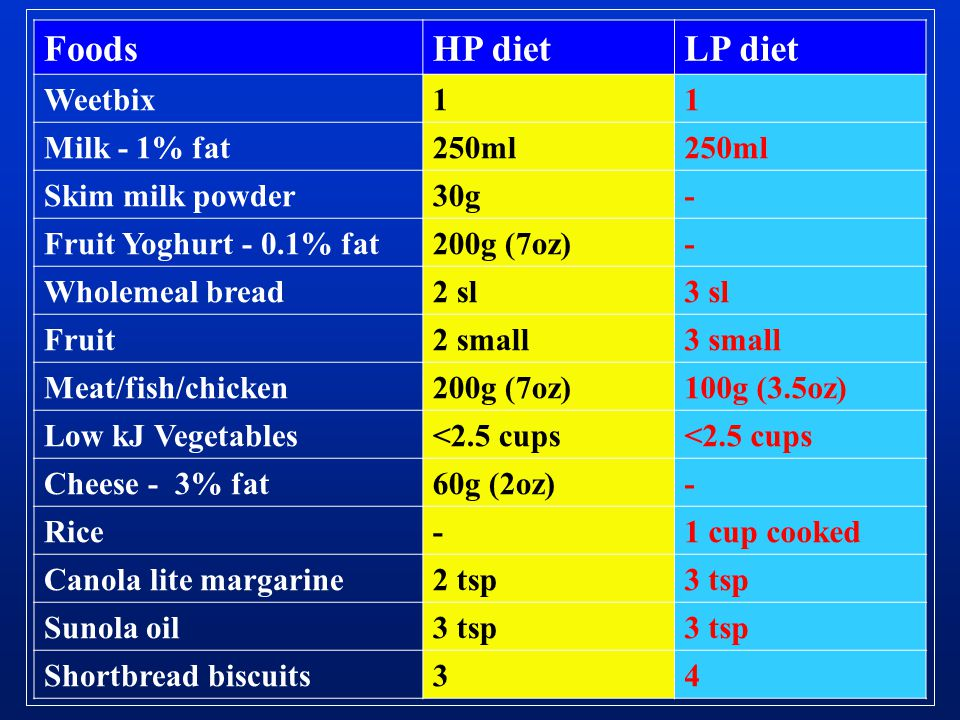 FoodsHP dietLP diet Weetbix11 Milk - 1% fat250ml Skim milk powder30g- Fruit Yoghurt - 0.1% fat200g (7oz)- Wholemeal bread2 sl3 sl Fruit2 small3 small
