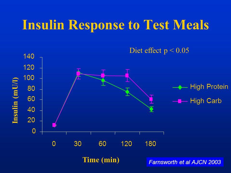 0 20 40 60 80 100 120 140 03060120180 Time (min) Insulin (mU/l) High Protein High Carb Insulin Response to Test Meals Diet effect p < 0.05 Farnsworth