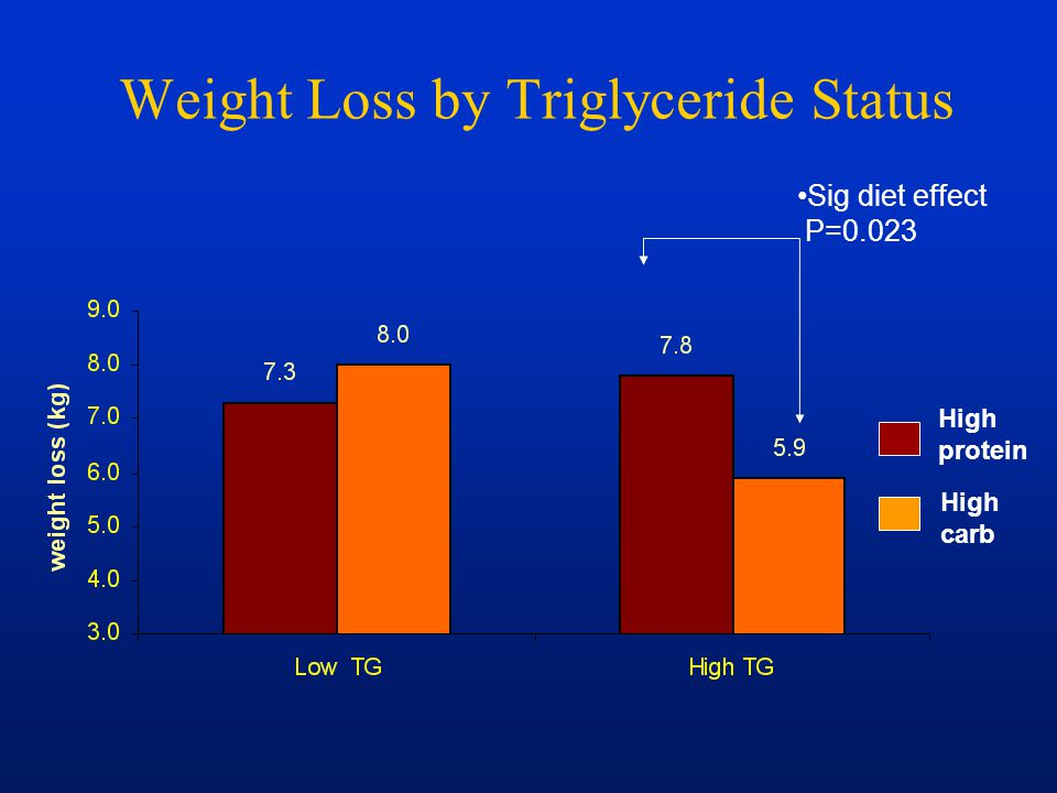 Weight Loss by Triglyceride Status Sig diet effect P=0.023 High protein High carb