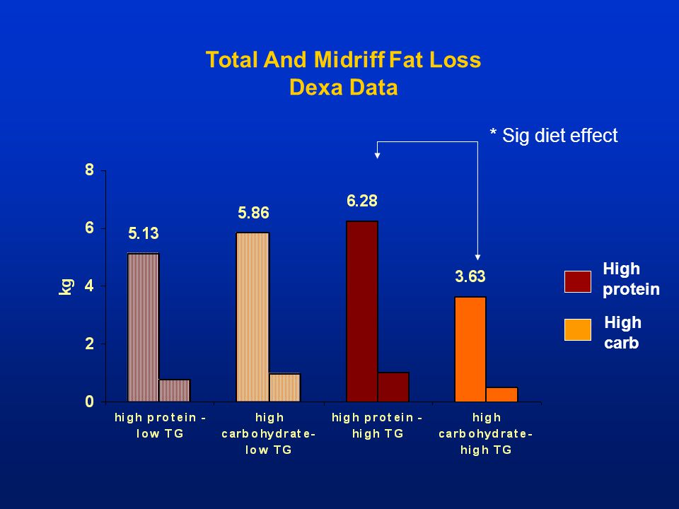 Total And Midriff Fat Loss Dexa Data * Sig diet effect High protein High carb