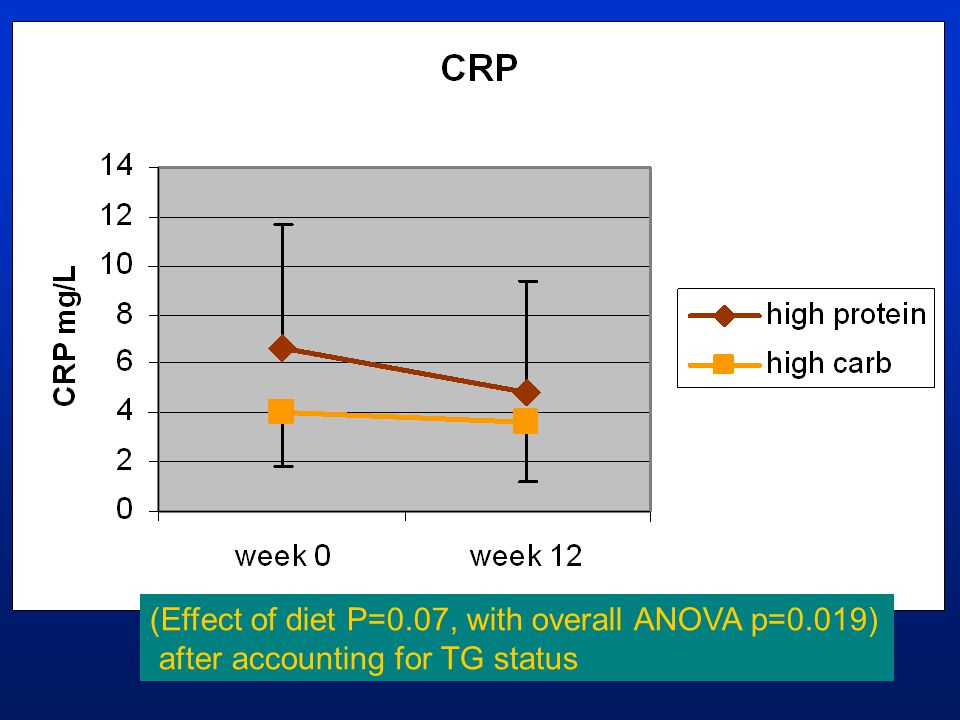(Effect of diet P=0.07, with overall ANOVA p=0.019) after accounting for TG status