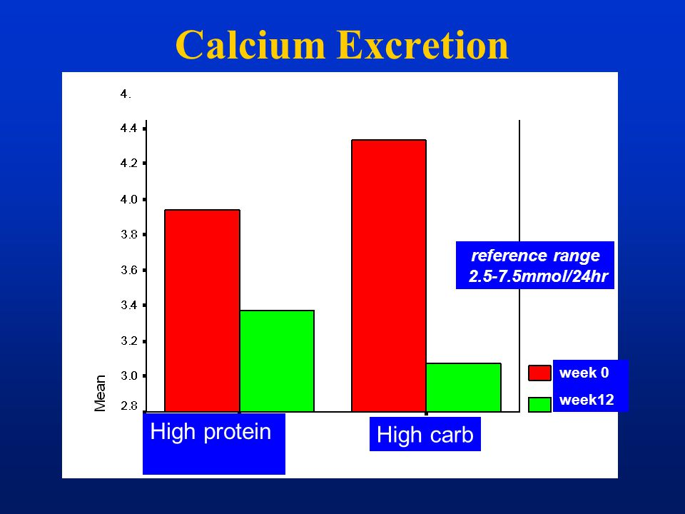 Calcium excretion mmol/24hr High protein High carb week 0 week12 reference range 2.5-7.5mmol/24hr Calcium Excretion Calcium excretion decreased on bot