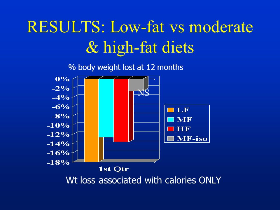 RESULTS: Low-fat vs moderate & high-fat diets % body weight lost at 12 months Wt loss associated with calories ONLY NS