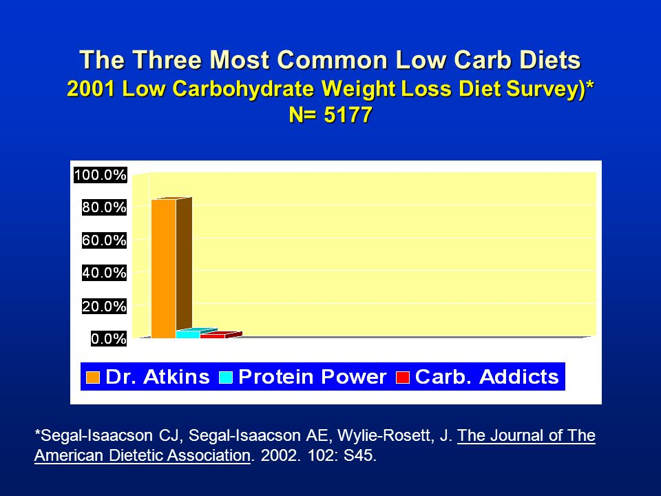 The Three Most Common Low Carb Diets 2001 Low Carbohydrate Weight Loss Diet Survey)* N= 5177 *Segal-Isaacson CJ, Segal-Isaacson AE, Wylie-Rosett, J. T
