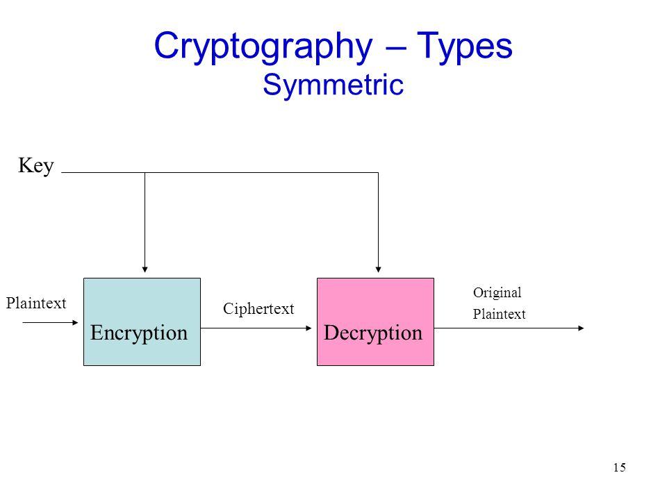 15 Cryptography – Types Symmetric EncryptionDecryption Key Plaintext Ciphertext Original Plaintext