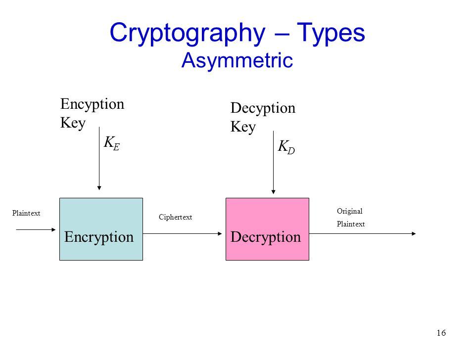 16 Cryptography – Types Asymmetric EncryptionDecryption Plaintext Ciphertext Original Plaintext Encyption Key K E Decyption Key K D