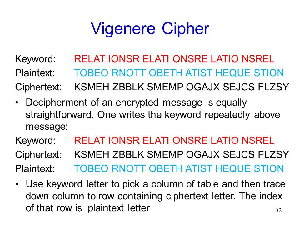 32 Vigenere Cipher Keyword:RELAT IONSR ELATI ONSRE LATIO NSREL Plaintext:TOBEO RNOTT OBETH ATIST HEQUE STION Ciphertext:KSMEH ZBBLK SMEMP OGAJX SEJCS FLZSY Decipherment of an encrypted message is equally straightforward.