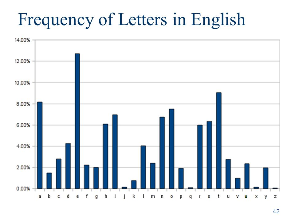 42 Frequency of Letters in English