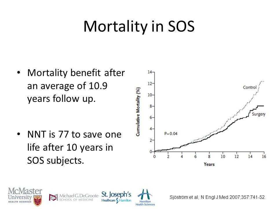 Mortality in SOS Mortality benefit after an average of 10.9 years follow up.