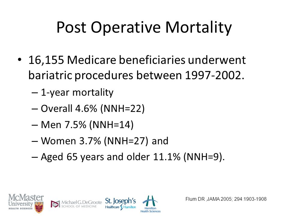 Post Operative Mortality 16,155 Medicare beneficiaries underwent bariatric procedures between 1997-2002.