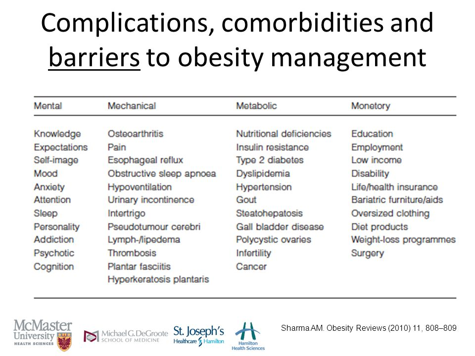 Complications, comorbidities and barriers to obesity management Sharma AM.