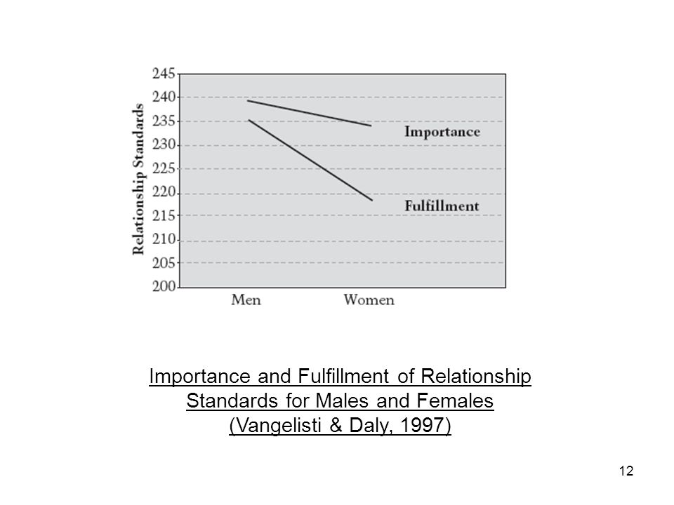 12 Importance and Fulfillment of Relationship Standards for Males and Females (Vangelisti & Daly, 1997)