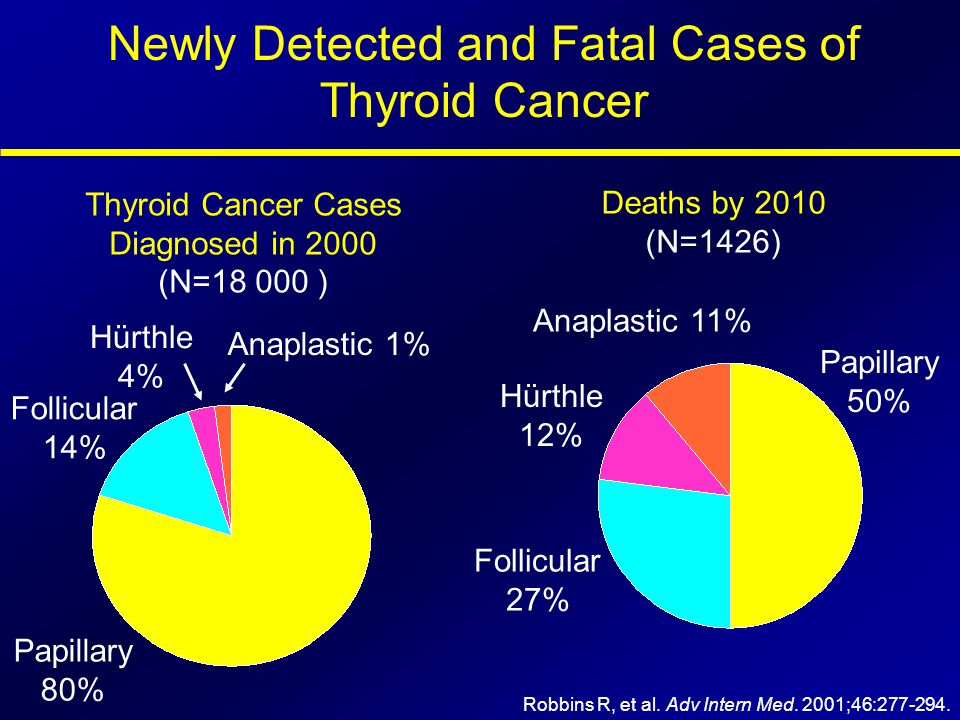 Thyroid Cancer Cases Diagnosed in 2000 (N=18 000 ) Deaths by 2010 (N=1426) Papillary 80% Follicular 14% Anaplastic 1% Hürthle 4% Papillary 50% Follicu