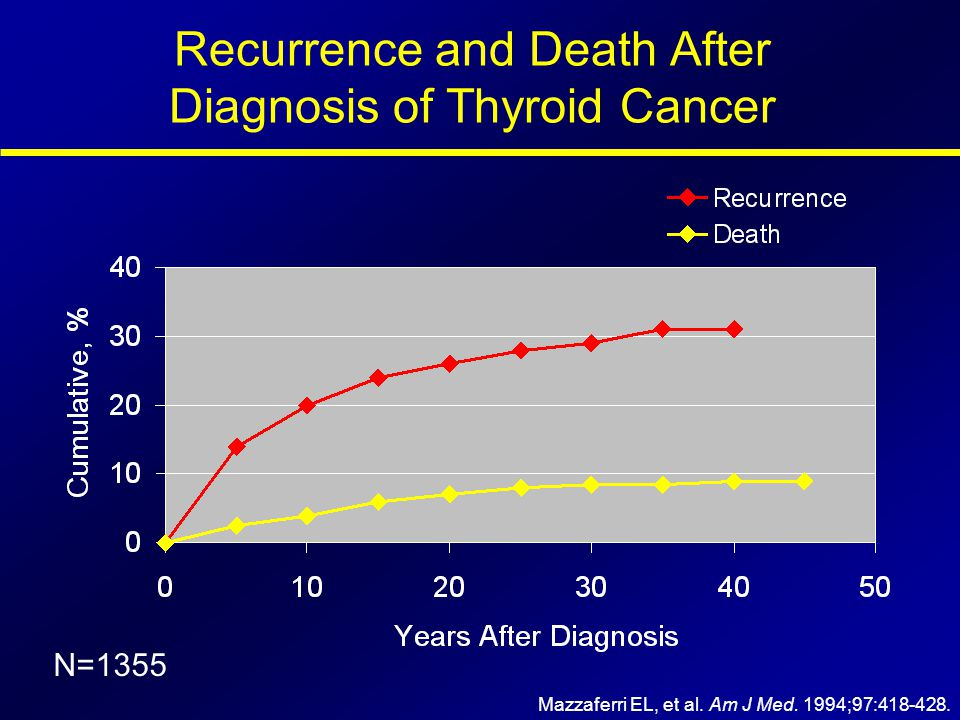 Recurrence and Death After Diagnosis of Thyroid Cancer Mazzaferri EL, et al. Am J Med. 1994;97:418-428. N=1355