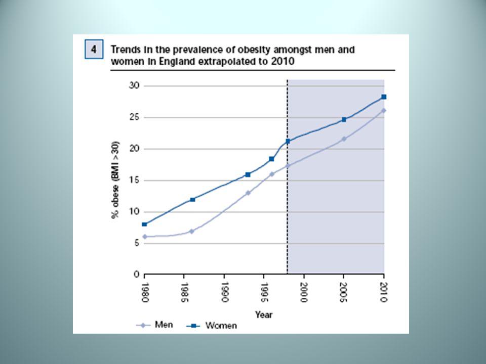Increased Risk Males Older Diabetes Mellitus (DM) Hypertension (HTN) E.H.