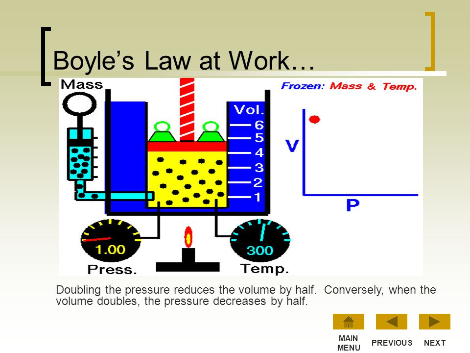 What does Boyle's Law mean? p x V = constant Suppose you have a cylinder with a piston in the top so you can change the volume. The cylinder has a gau