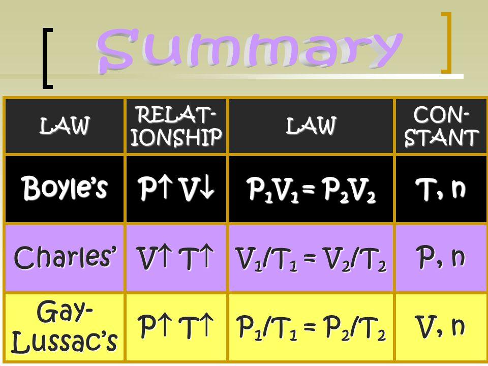 Gas laws video Gas laws demos
