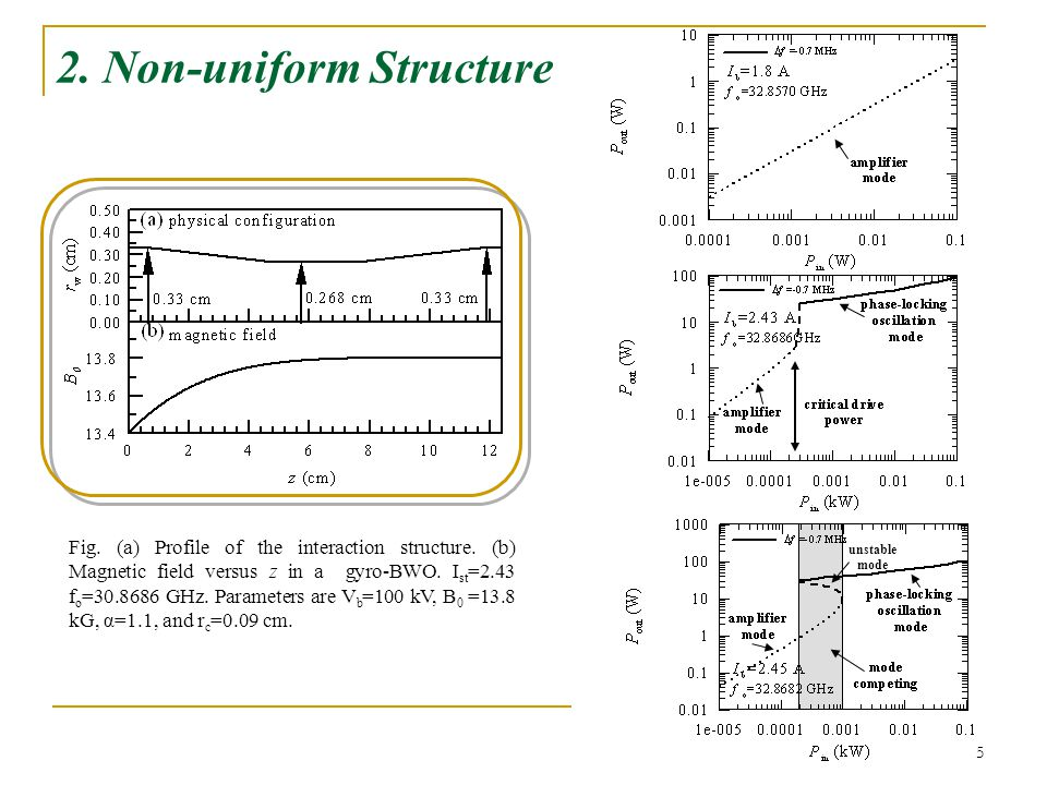 5 2. Non-uniform Structure Fig. (a) Profile of the interaction structure.