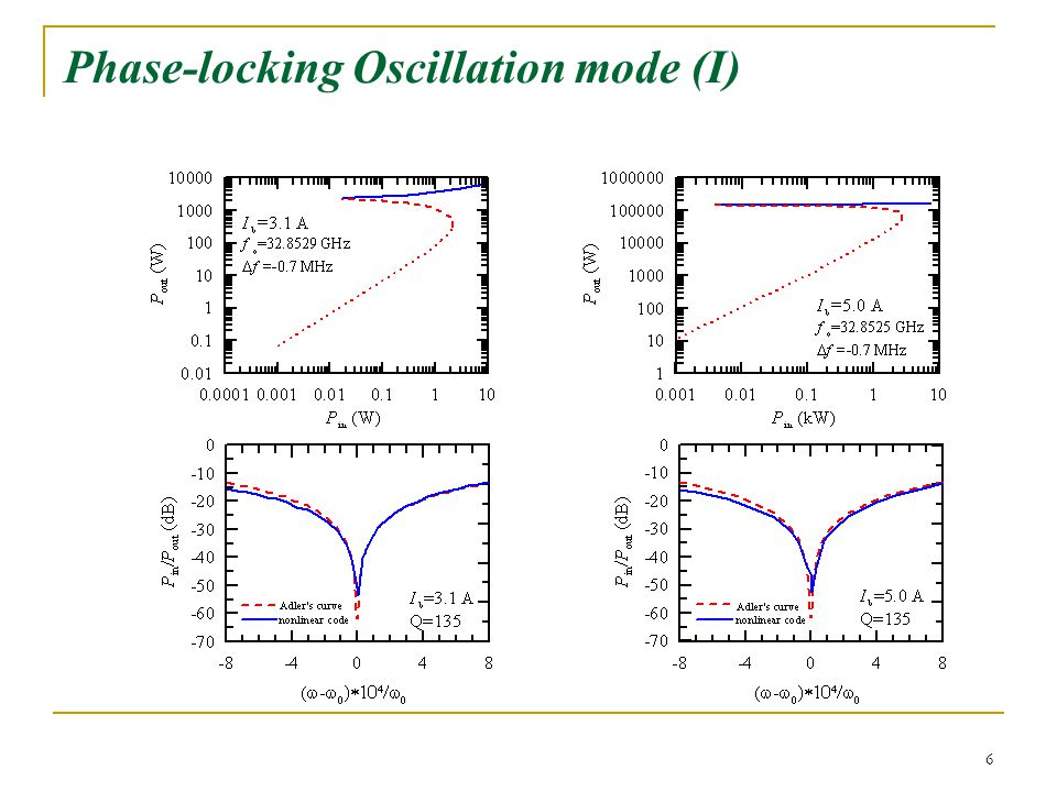 6 Phase-locking Oscillation mode (I)