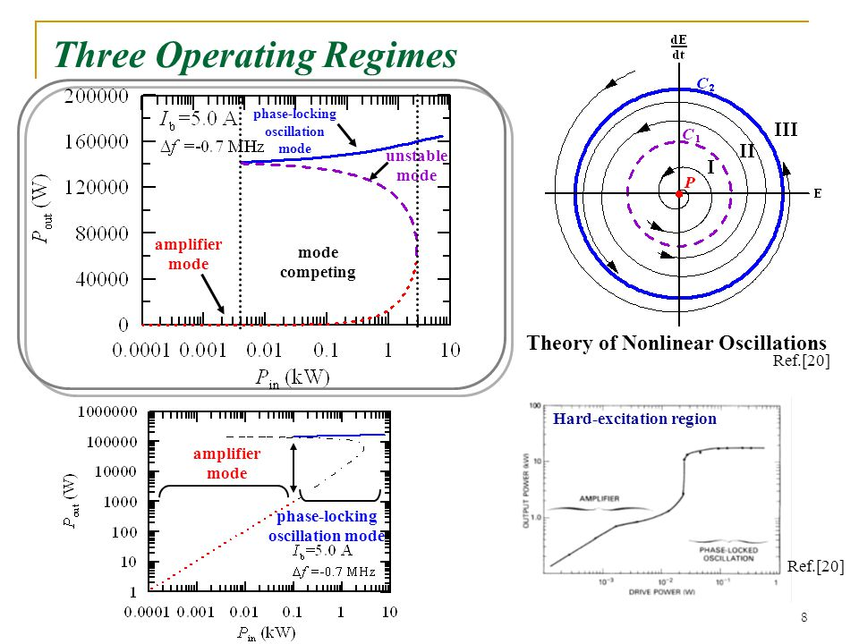 8 Three Operating Regimes Theory of Nonlinear Oscillations amplifier mode phase-locking oscillation mode Hard-excitation region amplifier mode competing phase-locking oscillation mode unstable mode Ref.[20]